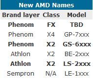 AMD Naming system