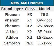 AMD Naming system